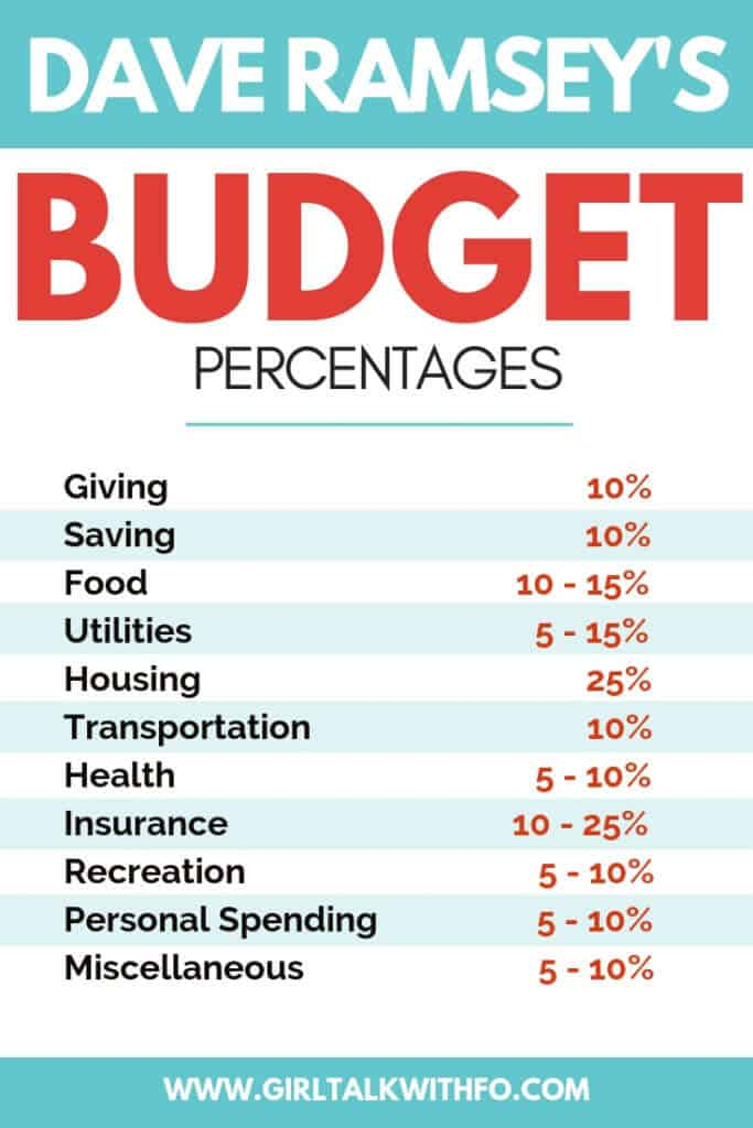 Budget Percentages: Dave Ramsey vs 50/20/30 Rule
