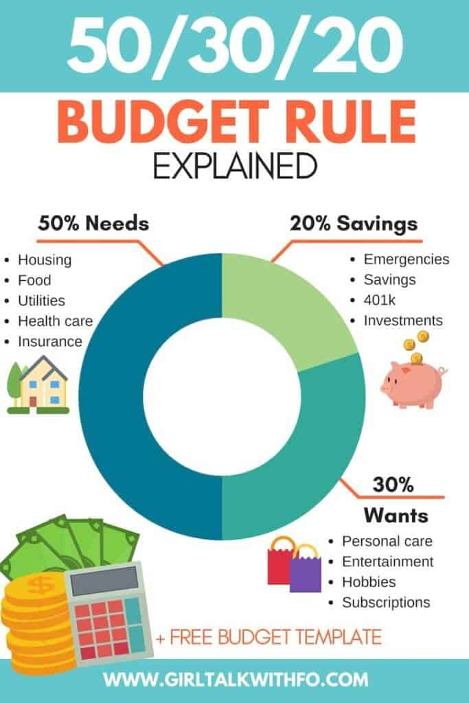 Budget Percentages Dave Ramsey Vs 50 20 30 Rule Mama Money